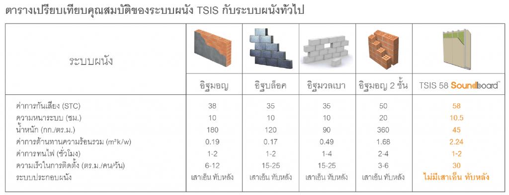 ตารางเปรียบเทียบคุณสมบัติของระบบผนัง TSIS (Trandar Sound Insulation System)